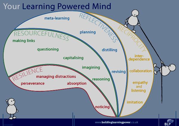 BuildingLearningPower_Brain eng