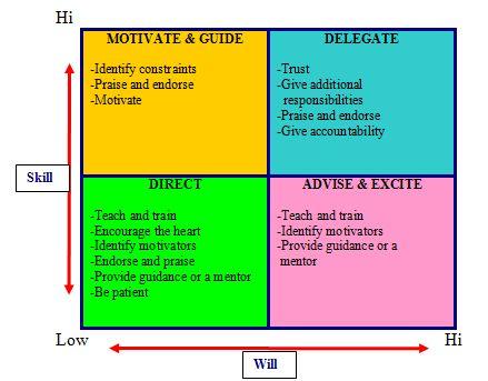 will skill matrix
